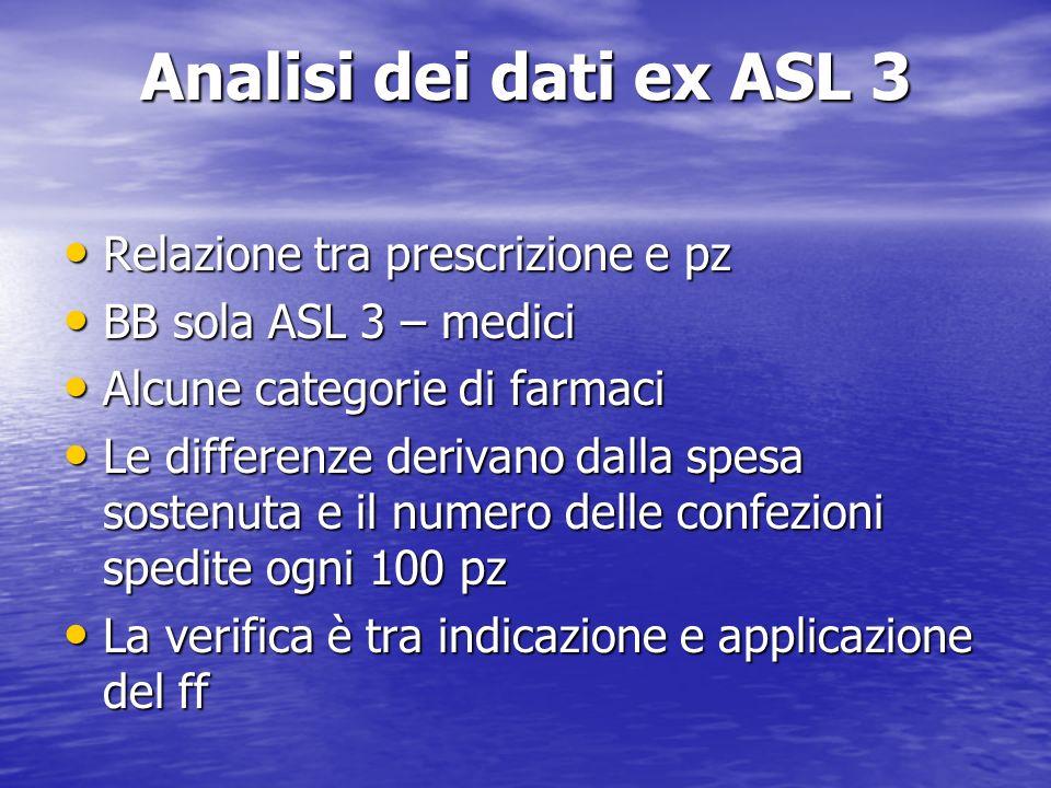 Analisi dei dati ex ASL 3 Relazione tra prescrizione e pz Relazione tra prescrizione e pz BB sola ASL 3 – medici BB sola ASL 3 – medici Alcune categor