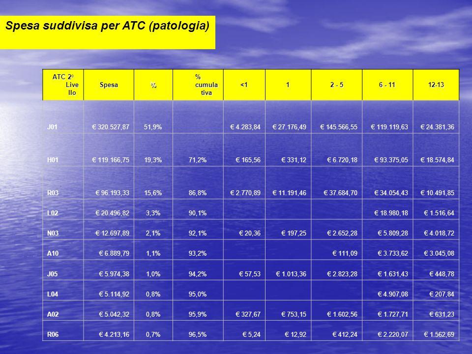 Spesa suddivisa per ATC (patologia) ATC 2° Live llo Spesa% % cumula tiva <11 2 - 5 6 - 11 12-13 J01 320.527,8751,9% 4.283,84 27.176,49 145.566,55 119.