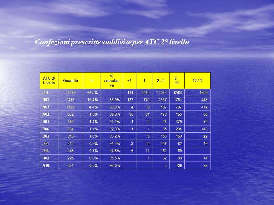 Confezioni prescritte suddivise per ATC 2° livello ATC 2° Livello Quantità% % cumulati va <112 - 5 6 - 11 12-13 J012428968,5% 48425401104385631659 R03