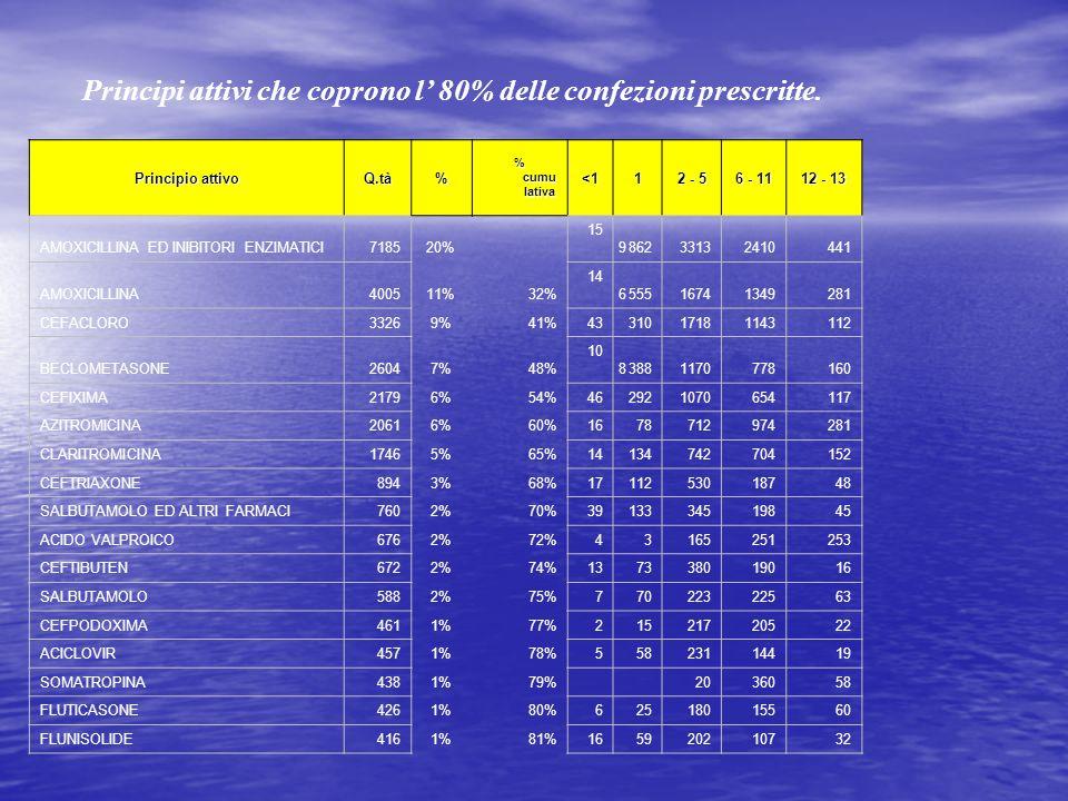 Principi attivi che coprono l 80% delle confezioni prescritte. Principio attivo Q.tà% % cumu lativa <11 2 - 5 6 - 11 12 - 13 AMOXICILLINA ED INIBITORI
