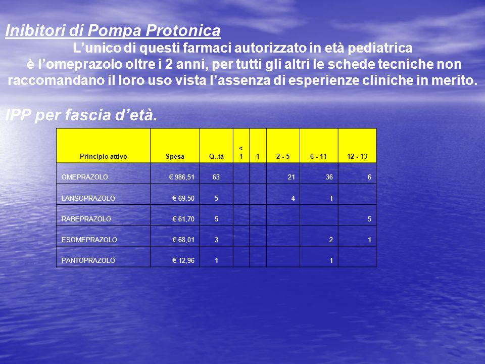 Inibitori di Pompa Protonica Lunico di questi farmaci autorizzato in età pediatrica è lomeprazolo oltre i 2 anni, per tutti gli altri le schede tecnic