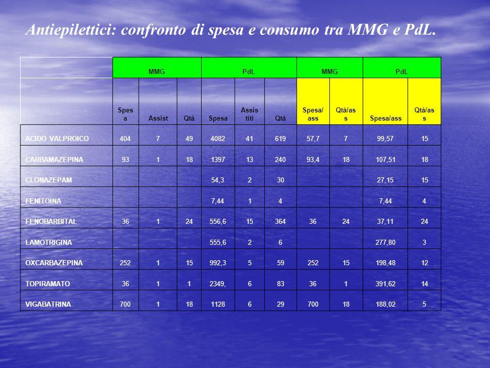 Antiepilettici: confronto di spesa e consumo tra MMG e PdL. MMGPdLMMGPdL Spes aAssistQtàSpesa Assis titiQtà Spesa/ ass Qtà/as sSpesa/ass Qtà/as s ACID