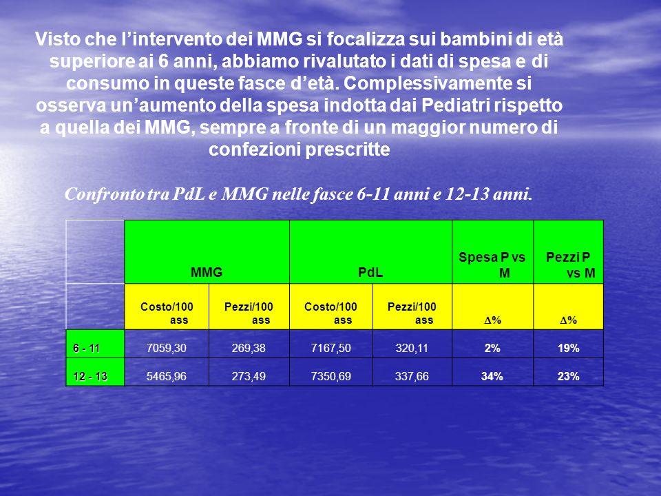 Confronto tra PdL e MMG nelle fasce 6-11 anni e 12-13 anni. MMGPdL Spesa P vs M Pezzi P vs M Costo/100 ass Pezzi/100 ass Costo/100 ass Pezzi/100 ass 6
