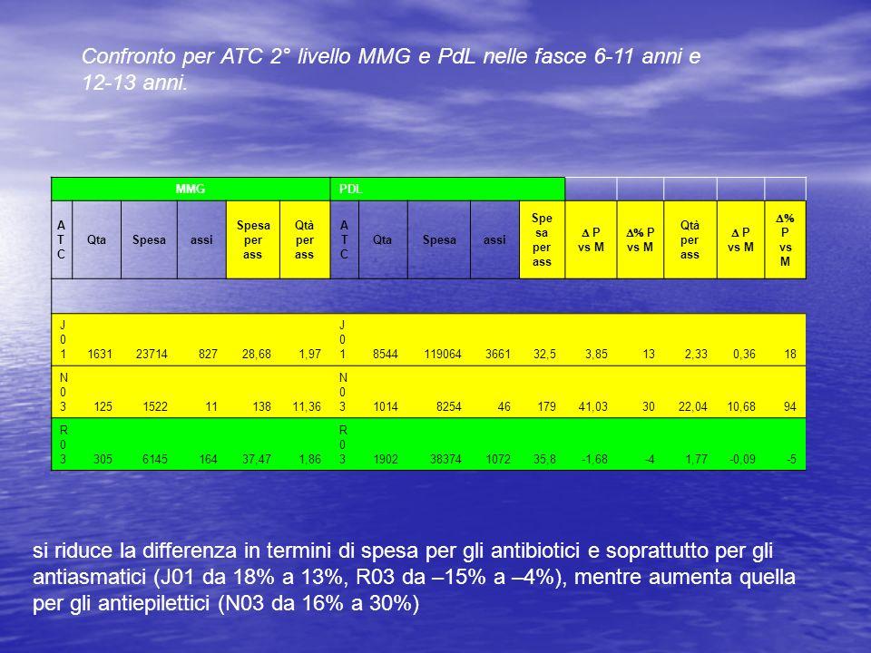 Confronto per ATC 2° livello MMG e PdL nelle fasce 6-11 anni e 12-13 anni. si riduce la differenza in termini di spesa per gli antibiotici e soprattut