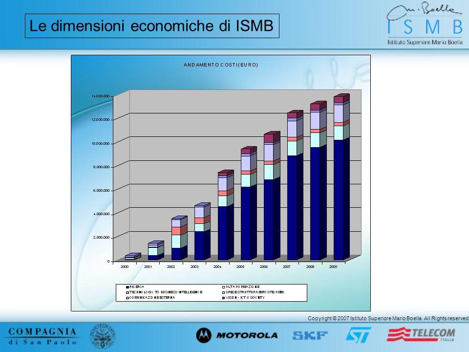 Copyright © 2007 Istituto Superiore Mario Boella. All Rights reserved. Le dimensioni economiche di ISMB