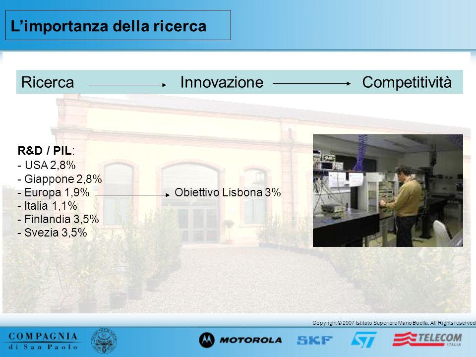 Copyright © 2007 Istituto Superiore Mario Boella. All Rights reserved. Limportanza della ricerca R&D / PIL: - USA 2,8% - Giappone 2,8% - Europa 1,9% O