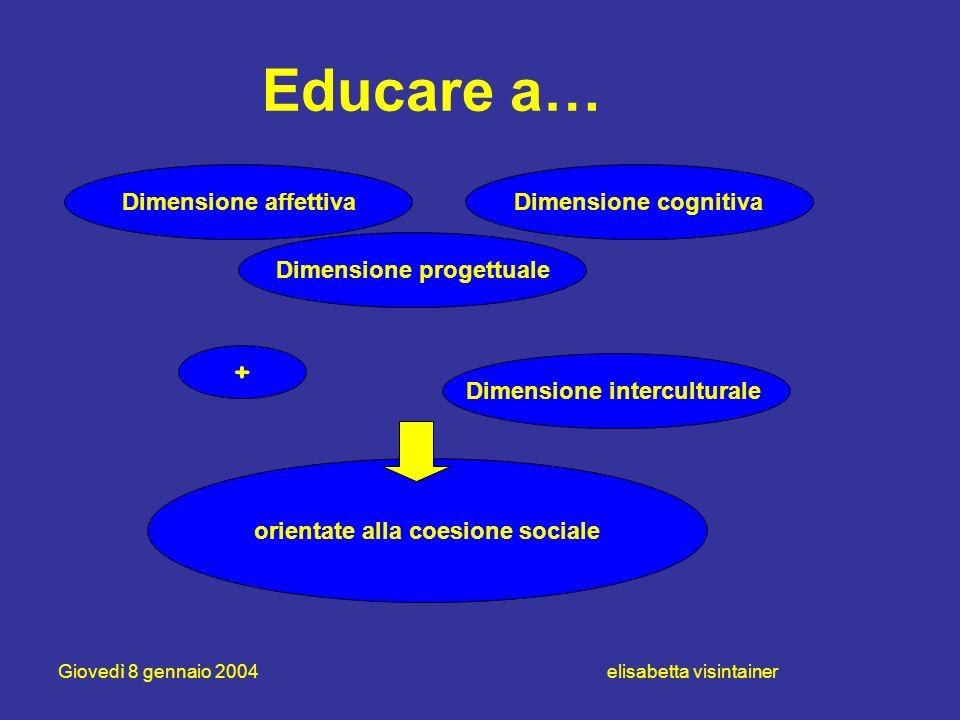 Giovedì 8 gennaio 2004 elisabetta visintainer Educare a… Dimensione cognitivaDimensione affettiva Dimensione progettuale Dimensione interculturale + o