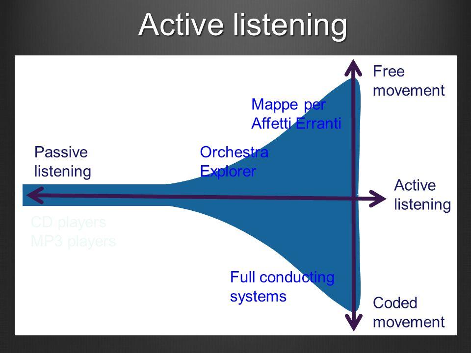 Il concetto di Active Experience e Active Listening Resonant Memory Festival della Scienza, Genova, 2008 Resonant Memory Festival della Scienza, Genova, 2008