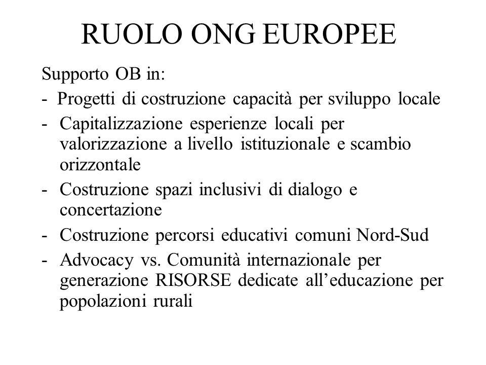 RUOLO ONG EUROPEE Supporto OB in: - Progetti di costruzione capacità per sviluppo locale -Capitalizzazione esperienze locali per valorizzazione a livello istituzionale e scambio orizzontale -Costruzione spazi inclusivi di dialogo e concertazione -Costruzione percorsi educativi comuni Nord-Sud -Advocacy vs.