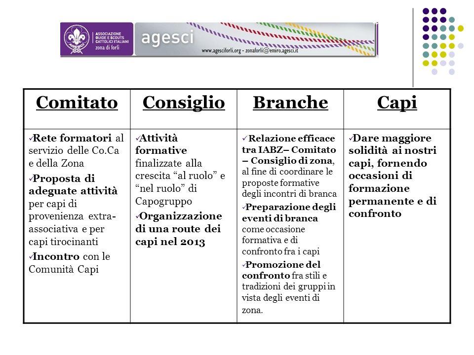 ComitatoConsiglioBrancheCapi Rete formatori al servizio delle Co.Ca e della Zona Proposta di adeguate attività per capi di provenienza extra- associat