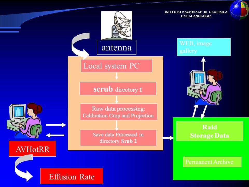 ISTITUTO NAZIONALE DI GEOFISICA E VULCANOLOGIA antenna AVHotRR scrub directory 1 Save data Processed in directory Srub 2 Raw data processing : Calibra