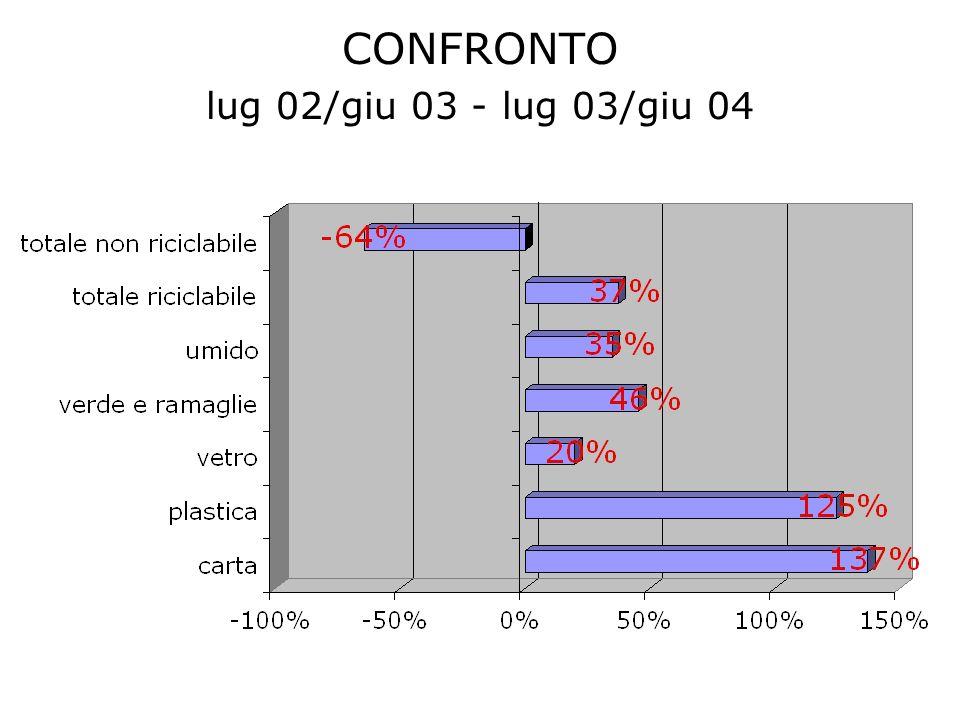 CONFRONTO lug 02/giu 03 - lug 03/giu 04
