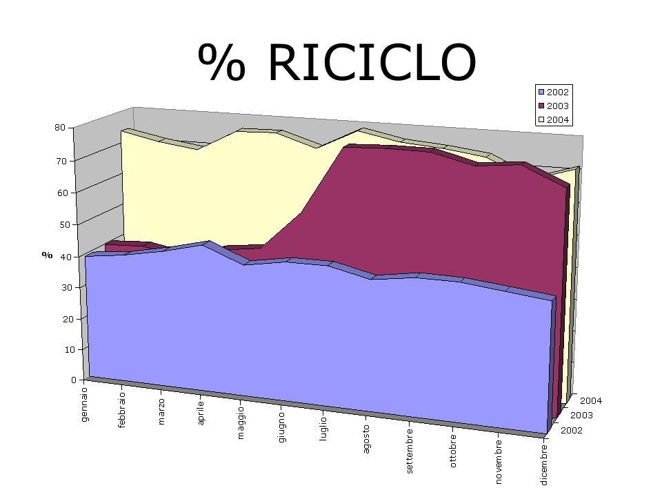 % RICICLO
