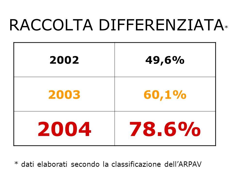 RACCOLTA DIFFERENZIATA * 200249,6% 200360,1% 200478.6% * dati elaborati secondo la classificazione dellARPAV