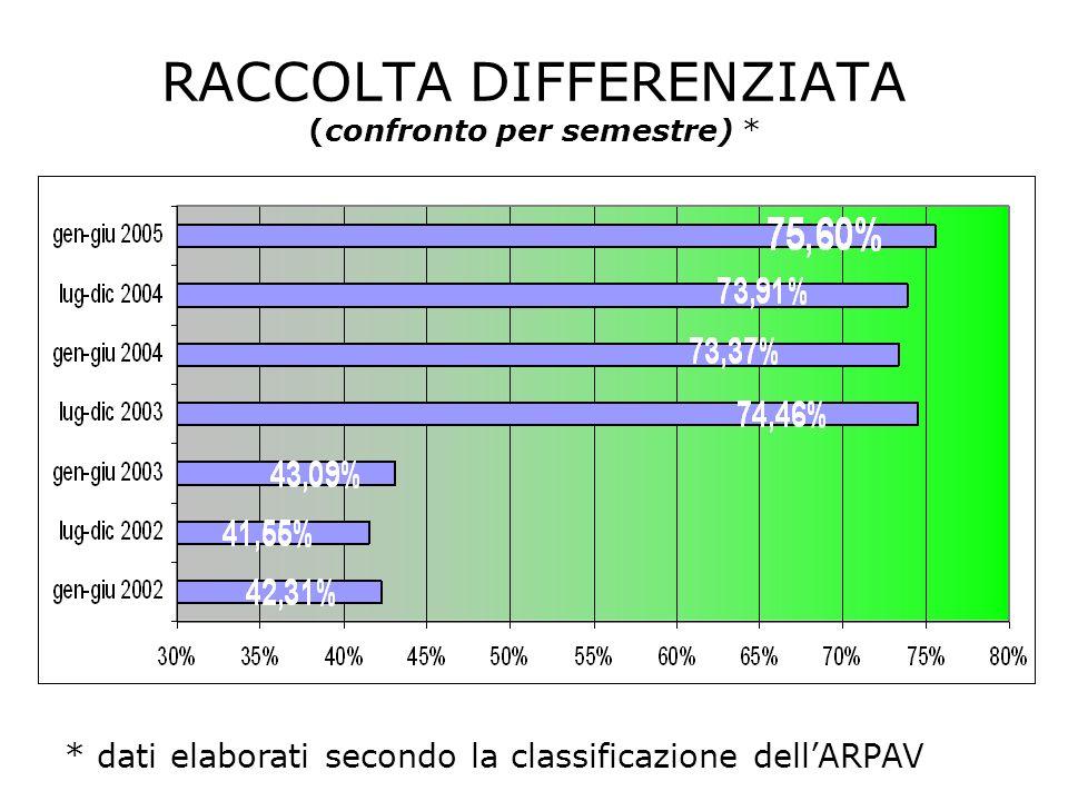 RACCOLTA DIFFERENZIATA (confronto per semestre) * * dati elaborati secondo la classificazione dellARPAV