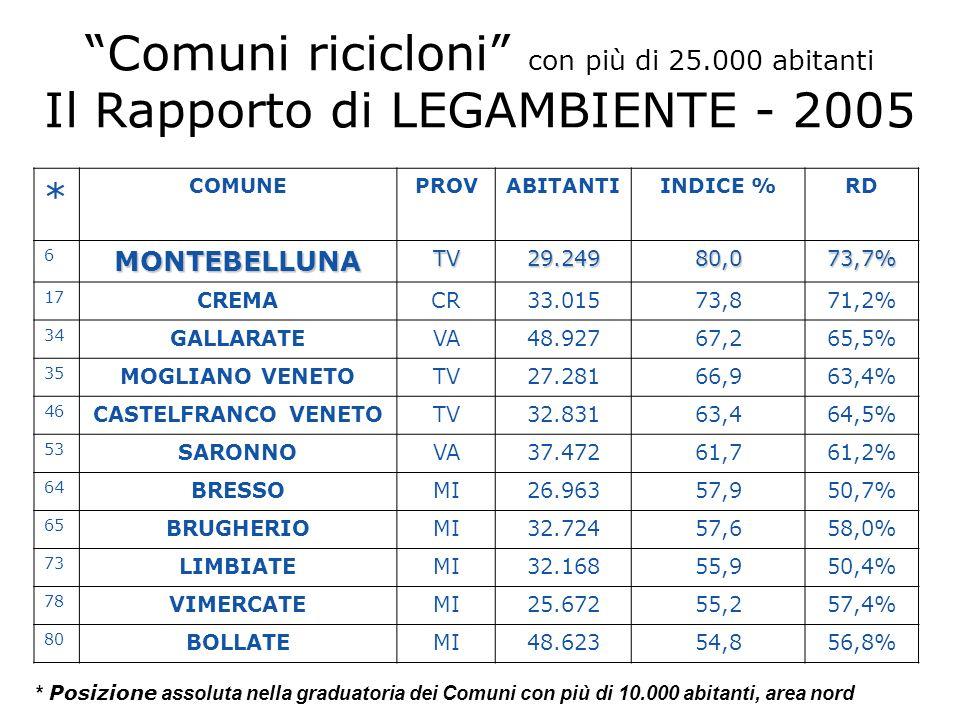 Comuni ricicloni con più di 25.000 abitanti Il Rapporto di LEGAMBIENTE - 2005 * COMUNEPROVABITANTIINDICE %RD 6MONTEBELLUNATV29.24980,073,7% 17 CREMACR