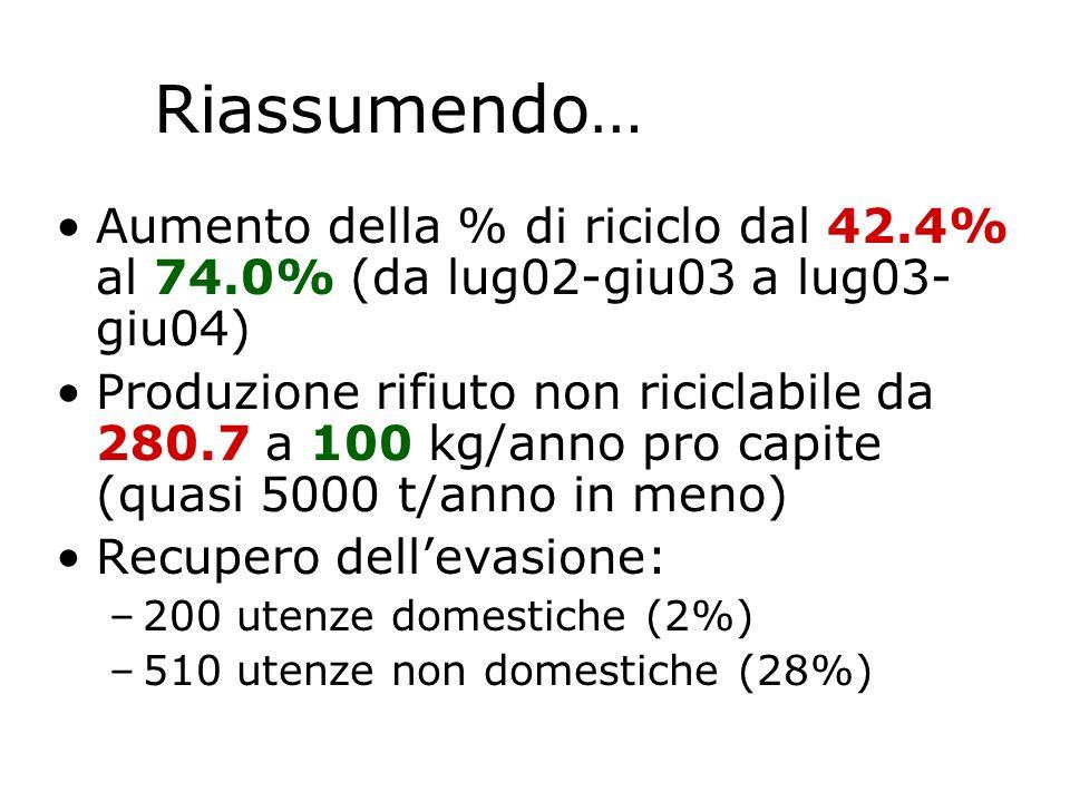 Aumento della % di riciclo dal 42.4% al 74.0% (da lug02-giu03 a lug03- giu04) Produzione rifiuto non riciclabile da 280.7 a 100 kg/anno pro capite (qu