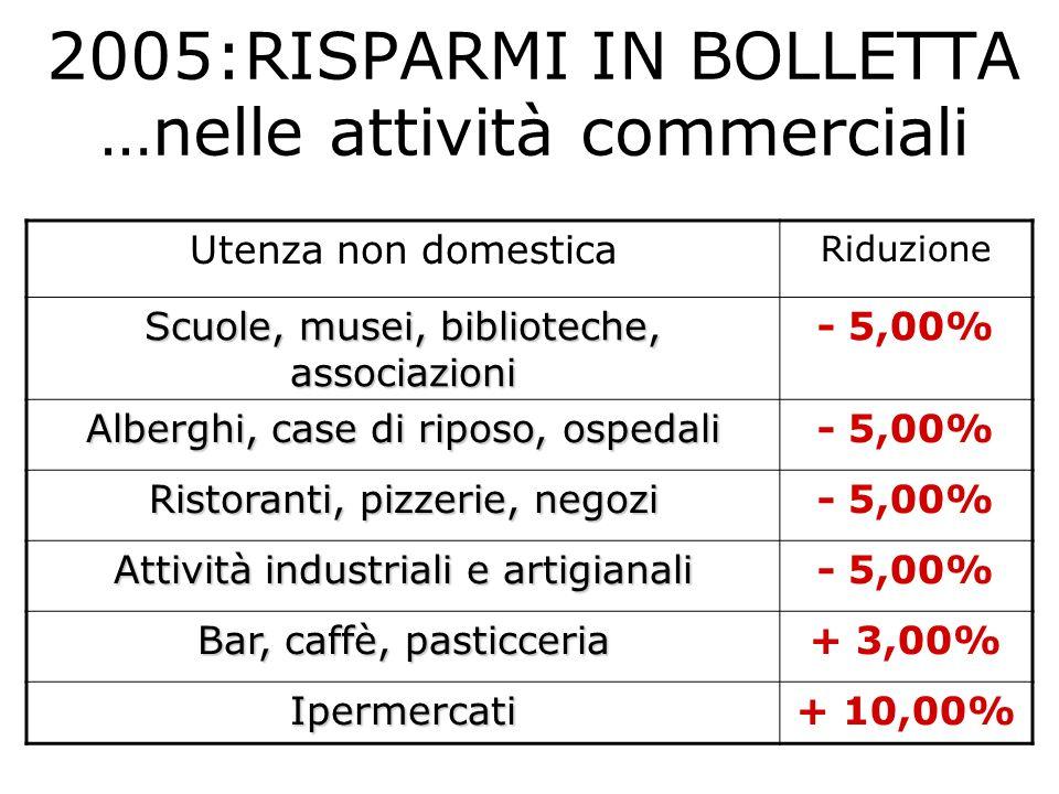 2005:RISPARMI IN BOLLETTA …nelle attività commerciali Utenza non domestica Riduzione Scuole, musei, biblioteche, associazioni - 5,00% Alberghi, case d
