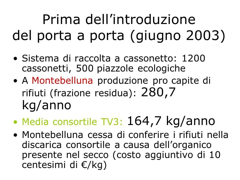 Prima dellintroduzione del porta a porta (giugno 2003) Sistema di raccolta a cassonetto: 1200 cassonetti, 500 piazzole ecologiche A Montebelluna produ