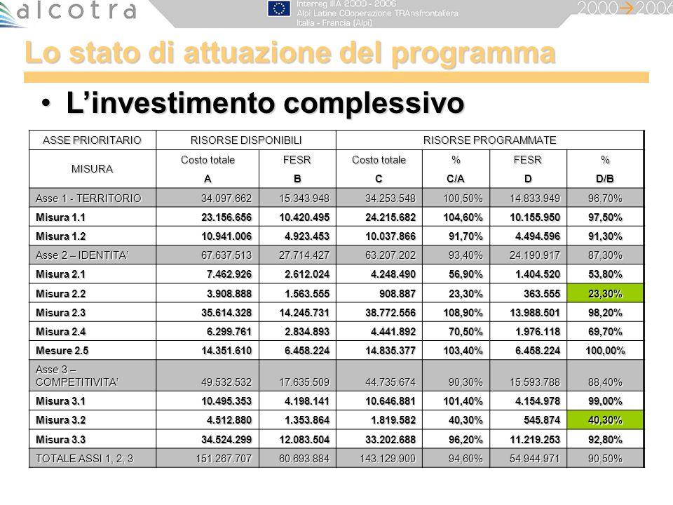 Lo stato di attuazione del programma Linvestimento complessivoLinvestimento complessivo ASSE PRIORITARIO RISORSE DISPONIBILI RISORSE PROGRAMMATE MISUR