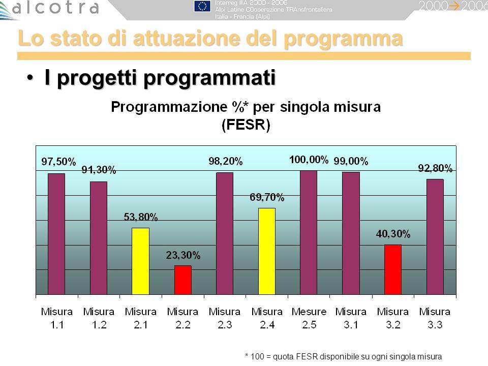 Lo stato di attuazione del programma I progetti programmatiI progetti programmati * 100 = quota FESR disponibile su ogni singola misura