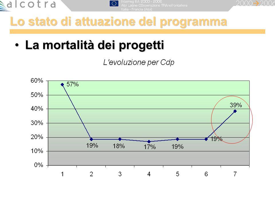 Lo stato di attuazione del programma La mortalità dei progettiLa mortalità dei progetti