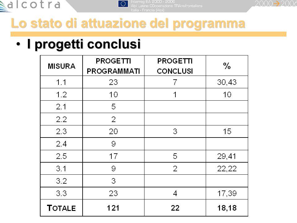 Lo stato di attuazione del programma I progetti conclusiI progetti conclusi