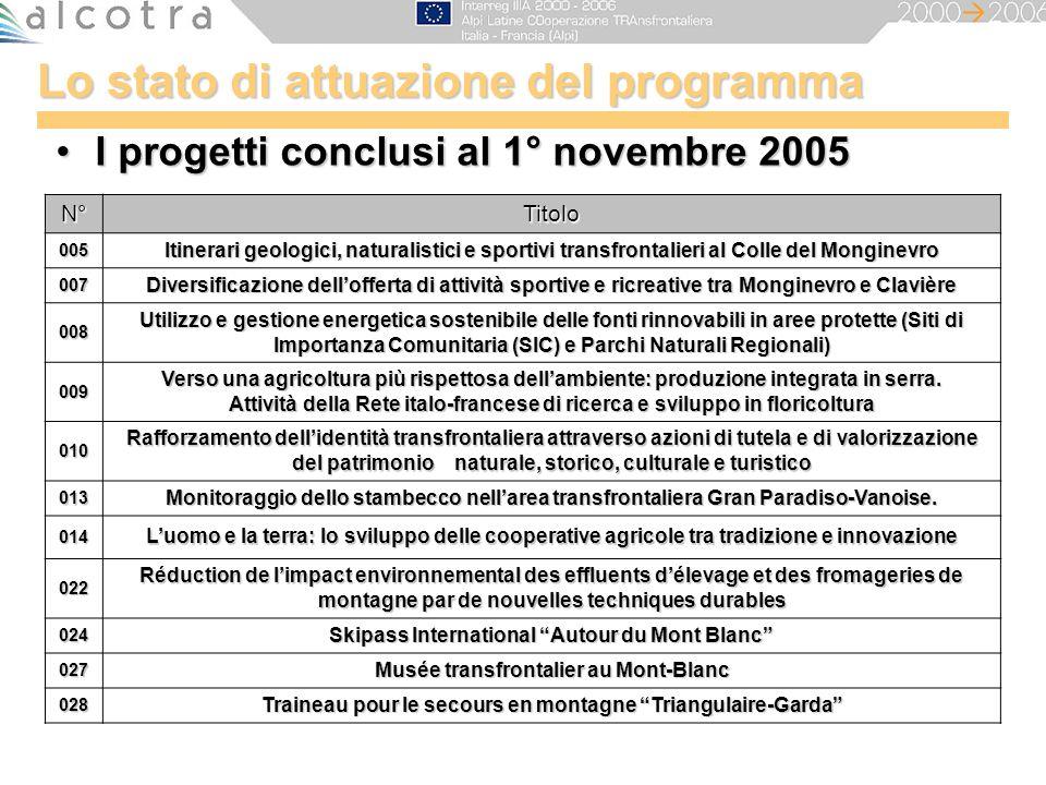 Lo stato di attuazione del programma I progetti conclusi al 1° novembre 2005I progetti conclusi al 1° novembre 2005 N°Titolo 005 Itinerari geologici,