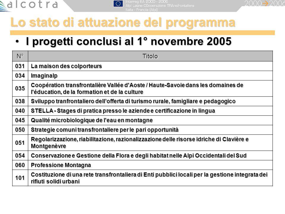Lo stato di attuazione del programma I progetti conclusi al 1° novembre 2005I progetti conclusi al 1° novembre 2005 N°Titolo 031 La maison des colport