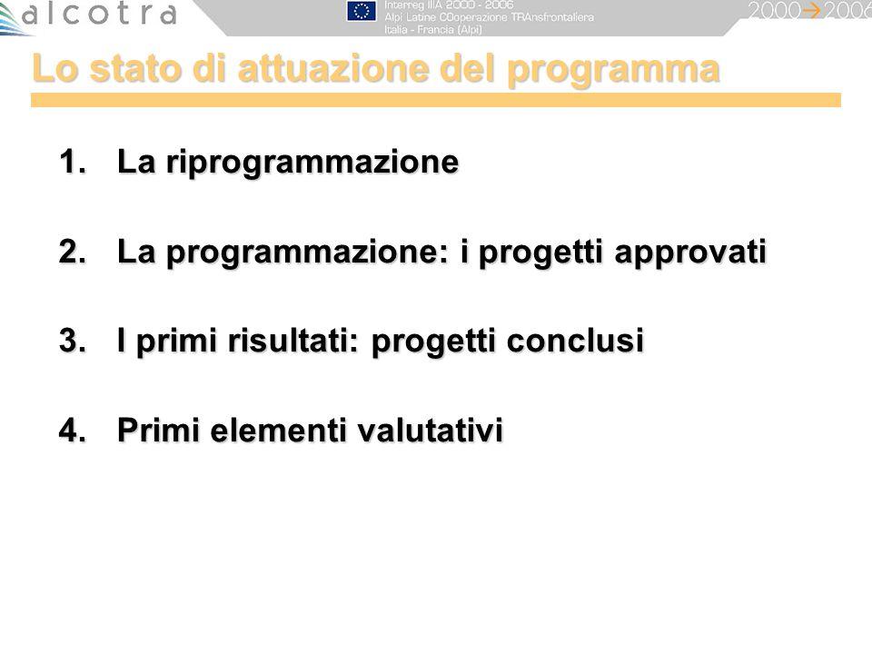 Lo stato di attuazione del programma 1.La riprogrammazione 2.La programmazione: i progetti approvati 3.I primi risultati: progetti conclusi 4.Primi el