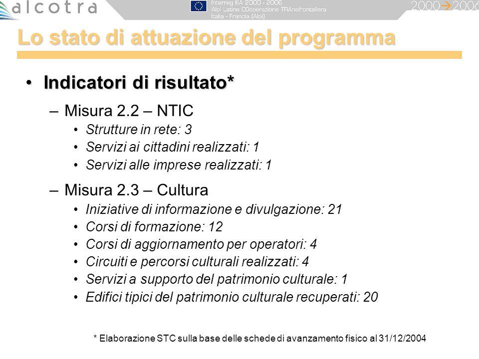 Lo stato di attuazione del programma Indicatori di risultato*Indicatori di risultato* –Misura 2.2 – NTIC Strutture in rete: 3 Servizi ai cittadini rea