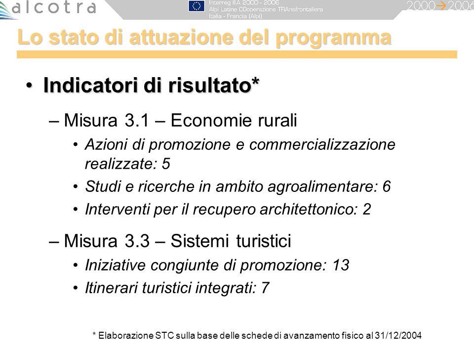 Lo stato di attuazione del programma Indicatori di risultato*Indicatori di risultato* –Misura 3.1 – Economie rurali Azioni di promozione e commerciali