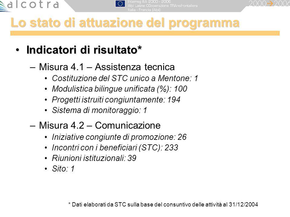 Lo stato di attuazione del programma Indicatori di risultato*Indicatori di risultato* –Misura 4.1 – Assistenza tecnica Costituzione del STC unico a Me