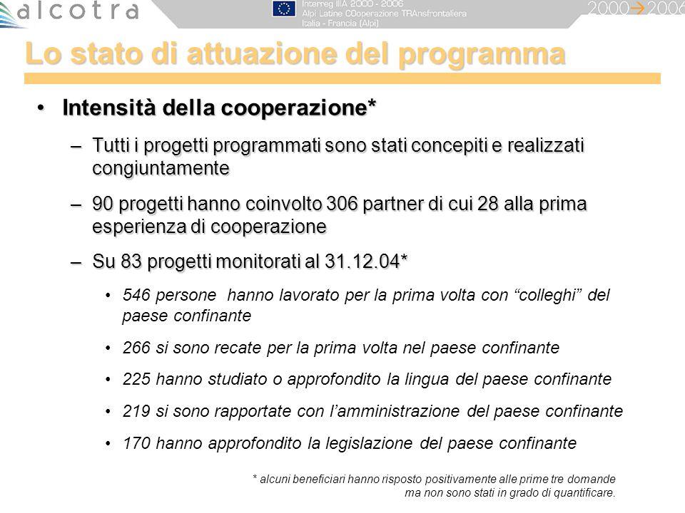 Lo stato di attuazione del programma Intensità della cooperazione*Intensità della cooperazione* –Tutti i progetti programmati sono stati concepiti e r