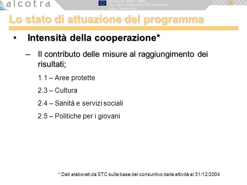 Lo stato di attuazione del programma Intensità della cooperazione*Intensità della cooperazione* –Il contributo delle misure al raggiungimento dei risu