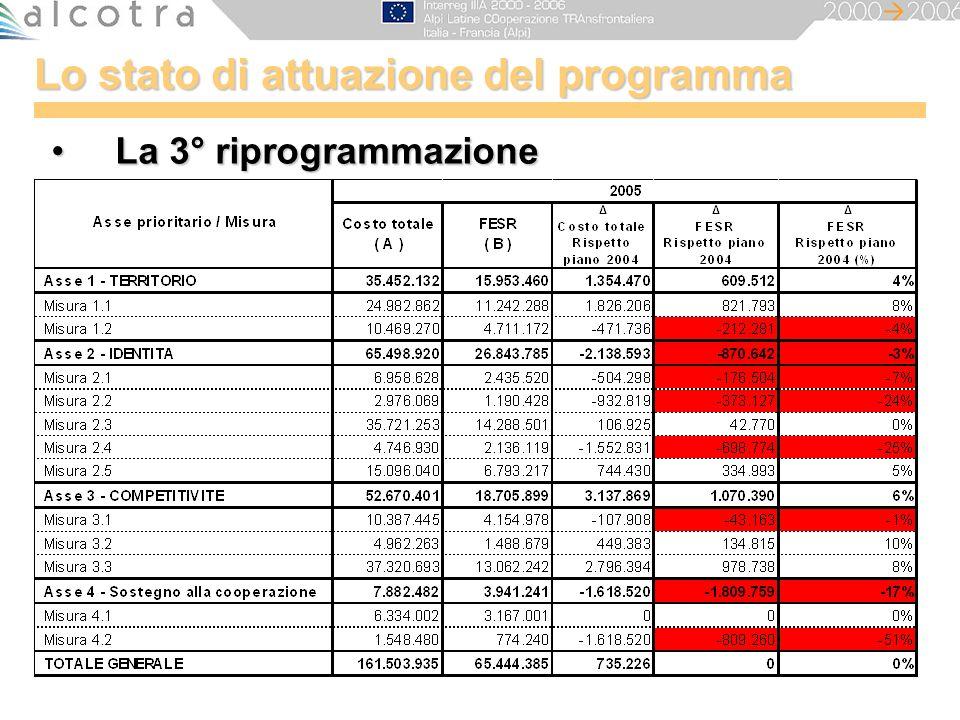 Lo stato di attuazione del programma La 3° riprogrammazioneLa 3° riprogrammazione