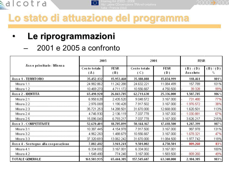Lo stato di attuazione del programma Le riprogrammazioniLe riprogrammazioni –2001 e 2005 a confronto