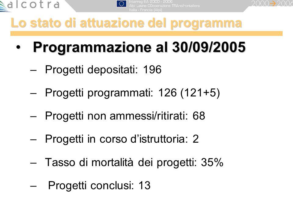 Lo stato di attuazione del programma Programmazione al 30/09/2005Programmazione al 30/09/2005 –Progetti depositati: 196 –Progetti programmati: 126 (12