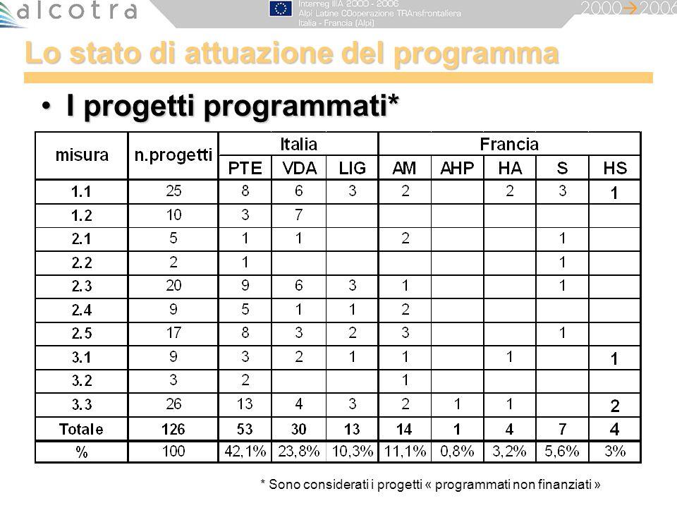 Lo stato di attuazione del programma I progetti programmati*I progetti programmati* * Sono considerati i progetti « programmati non finanziati »