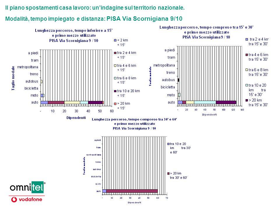 Il piano spostamenti casa lavoro: unindagine sul territorio nazionale. Modalità, tempo impiegato e distanza: PISA Via Scornigiana 9/10