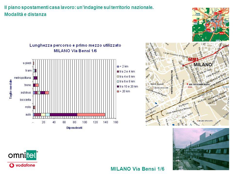 Il piano spostamenti casa lavoro: unindagine sul territorio nazionale. Modalità e distanza MILANO Via Bensi 1/6