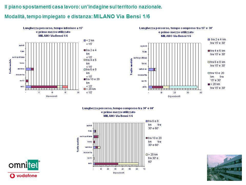 Il piano spostamenti casa lavoro: unindagine sul territorio nazionale. Modalità, tempo impiegato e distanza: MILANO Via Bensi 1/6