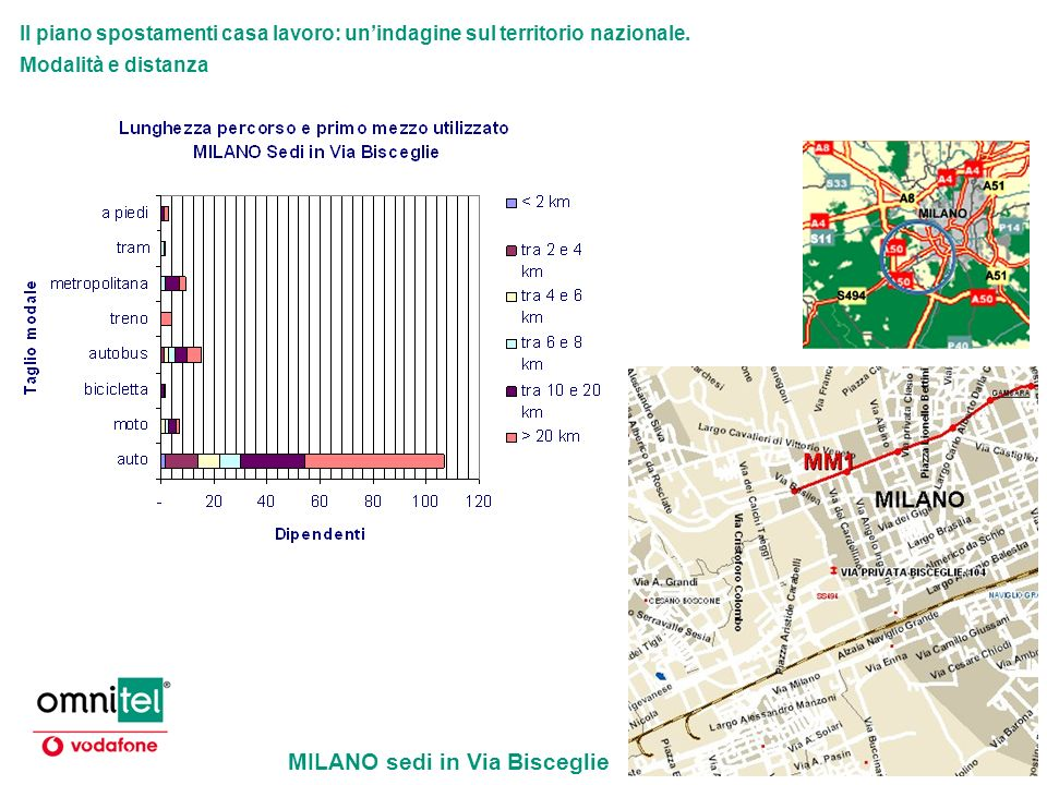 Il piano spostamenti casa lavoro: unindagine sul territorio nazionale. Modalità e distanza MILANO sedi in Via Bisceglie