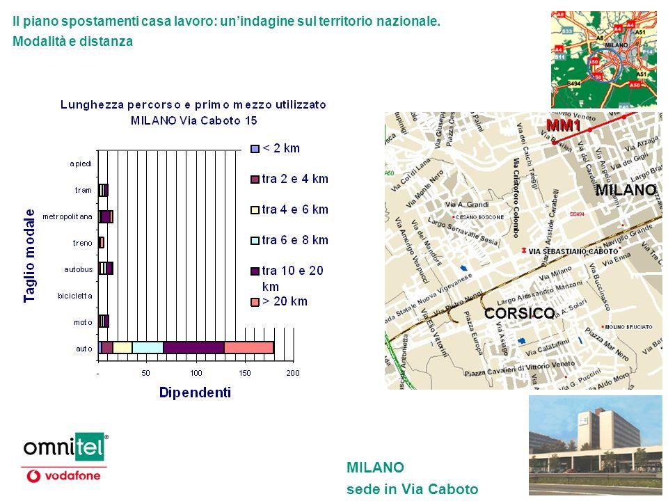 Il piano spostamenti casa lavoro: unindagine sul territorio nazionale. Modalità e distanza MILANO sede in Via Caboto