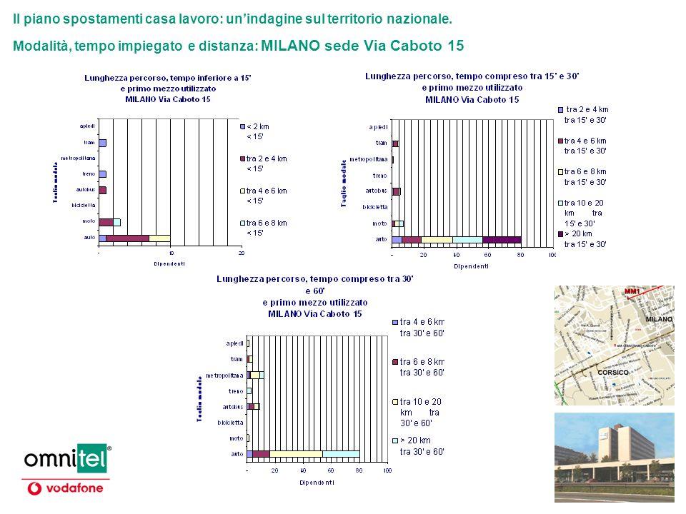 Il piano spostamenti casa lavoro: unindagine sul territorio nazionale. Modalità, tempo impiegato e distanza: MILANO sede Via Caboto 15