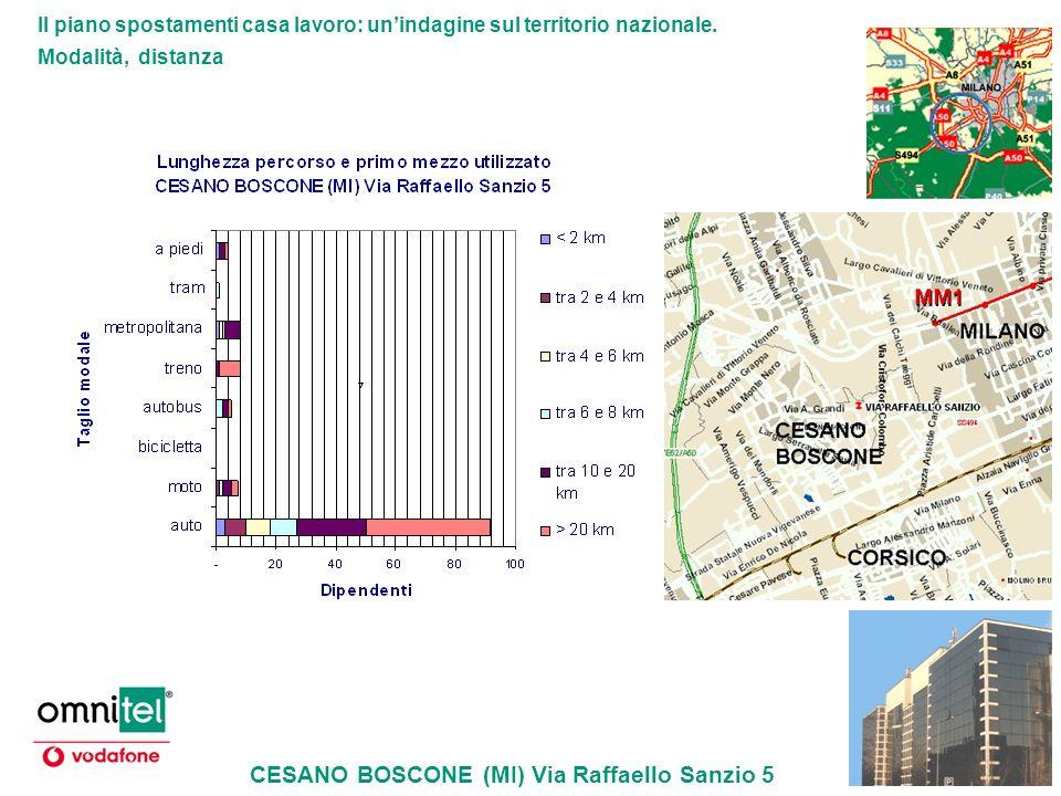 Il piano spostamenti casa lavoro: unindagine sul territorio nazionale. Modalità, distanza CESANO BOSCONE (MI) Via Raffaello Sanzio 5