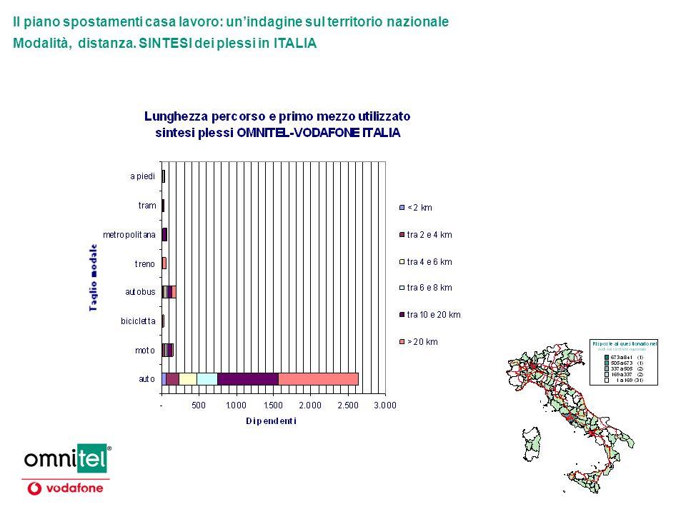 Il piano spostamenti casa lavoro: unindagine sul territorio nazionale Modalità, distanza. SINTESI dei plessi in ITALIA