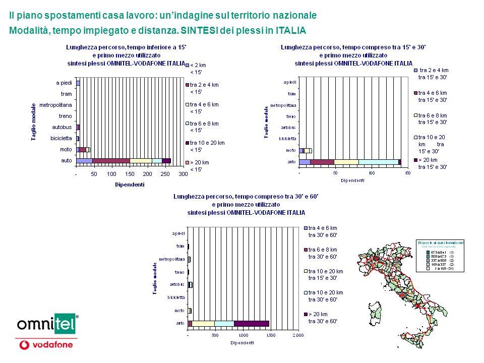 Il piano spostamenti casa lavoro: unindagine sul territorio nazionale Modalità, tempo impiegato e distanza. SINTESI dei plessi in ITALIA