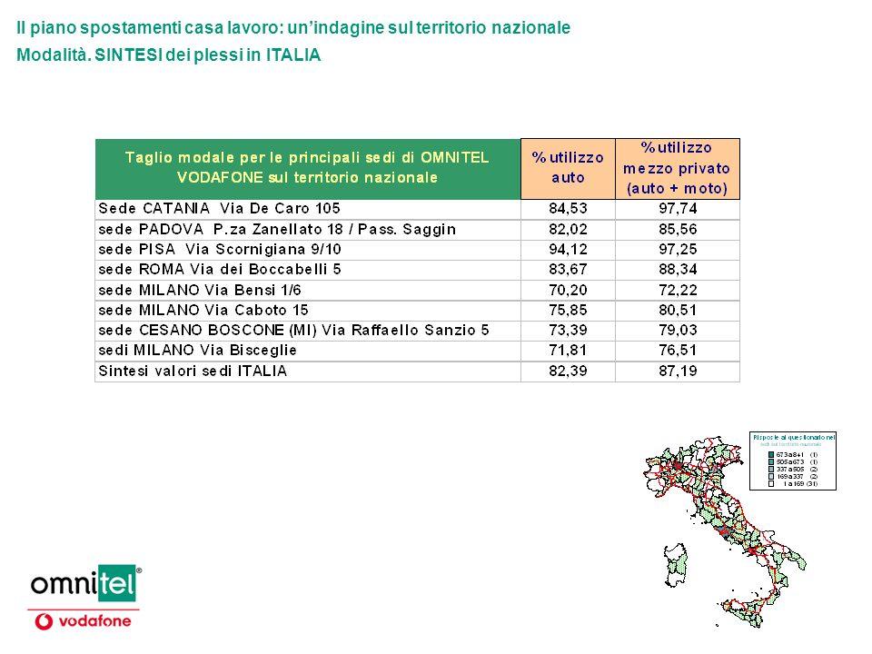 Il piano spostamenti casa lavoro: unindagine sul territorio nazionale Modalità. SINTESI dei plessi in ITALIA