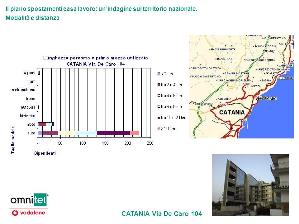 Il piano spostamenti casa lavoro: unindagine sul territorio nazionale. Modalità e distanza CATANIA Via De Caro 104